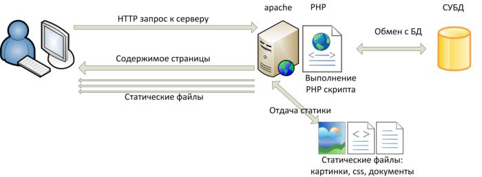 Создание сервера и php сайта оплата в интернет магазине как сделать